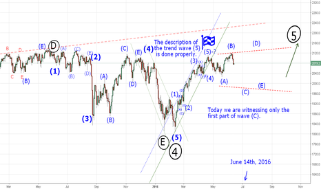 SPX500: Today we are witnessing only the first part of wave (C).