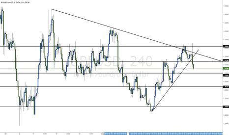 GBPUSD: GBP/USD full analysis