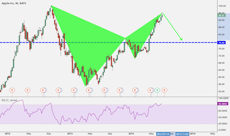 AAPL: Bearish bat pattern