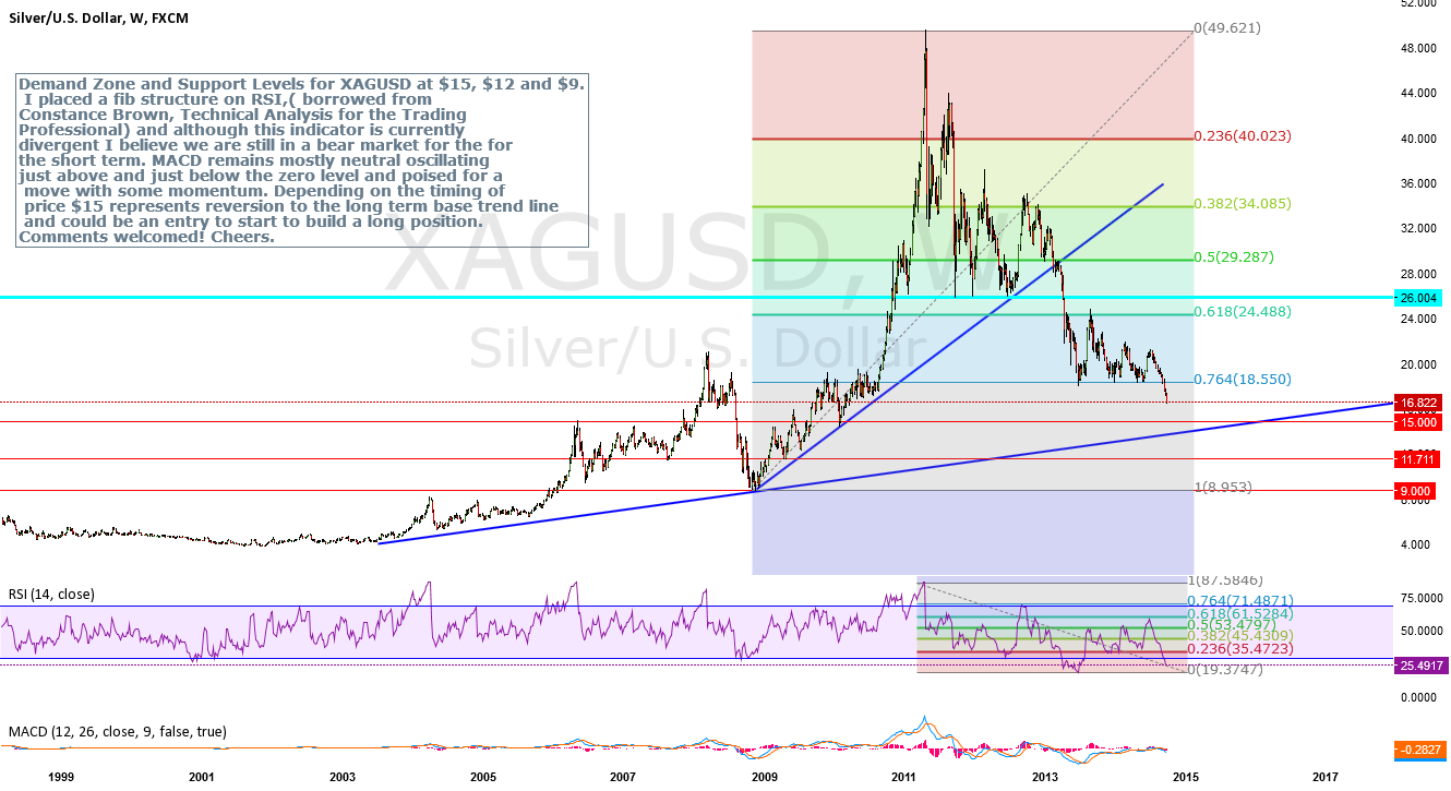 Demand Zone and Support Levels for Silve ,( XAGUSD )
