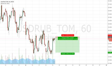 USDRUB_TOM: продажа с очень коротким стопом