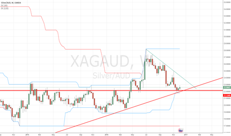 XAGAUD: Silver @ strong support AUD