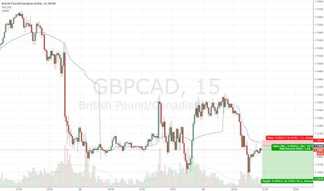GBPCAD: vWap Reversal Short (intraday)