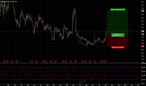 UEC: Uranium stock tasty trade