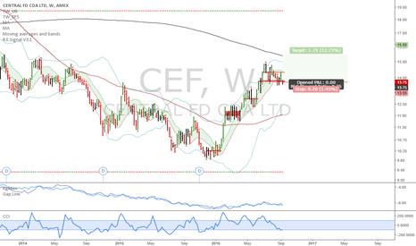 CEF: CEF: Long opportunity