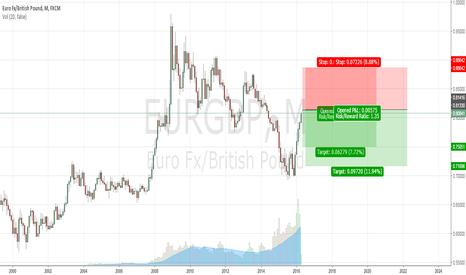 EURGBP: Sell EUR/GBP