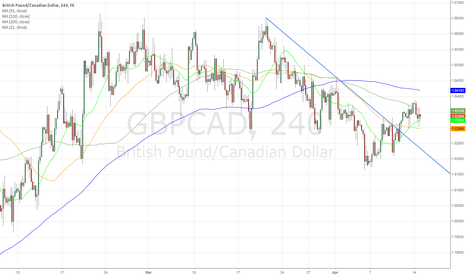 GBPCAD: GBP/CAD - Upbeat UK data & dovish BoC