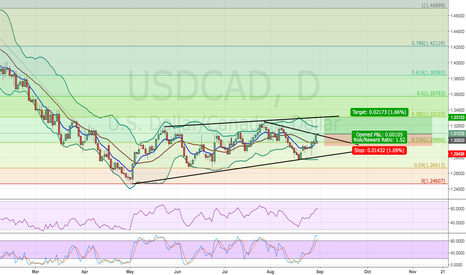 USDCAD: USD/CAD,D - BULLISH