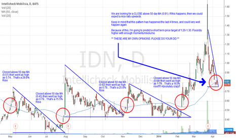 IDN: Price about to cross 50 Day MA.
