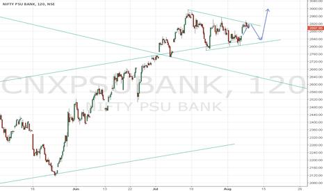 CNXPSUBANK: Bullish on Nifty PSU Bank Index