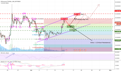 ETHUSD: Ethereum Next Trade Setup (Waiting for bullish confirmation)