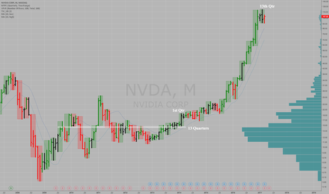 NVDA: NVIDIA $NVDA Uptrend Is Out of Time