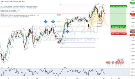 USDCAD: USD/CAD bullish modified bat + structure + trend