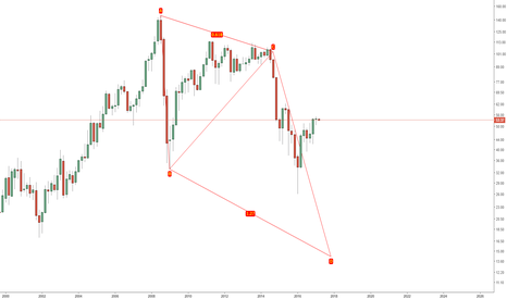 USOIL: ABCD Harmonic Pattern Spotted in Oil