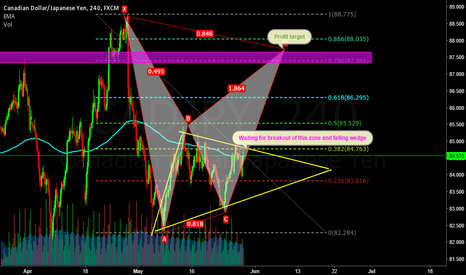 CADJPY: CADJPY is under consolidation inside the falling wedge .....