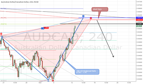 AUDCAD: AUDCAD almost there