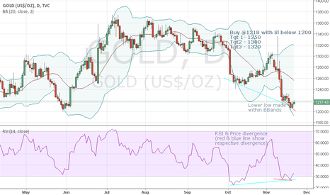 GOLD: Long Gold for RSI and BBands signal