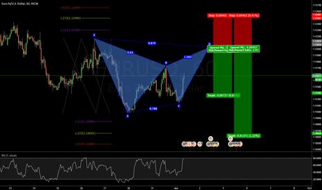EURUSD: Potential bearish bat battern EUR/USD 1hr chart TCT Trade