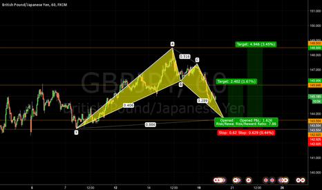 GBPJPY: Bullish Bat Pattern GBPJPY 1HR - Journal 019