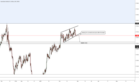AUDUSD: Short after break and corrective move