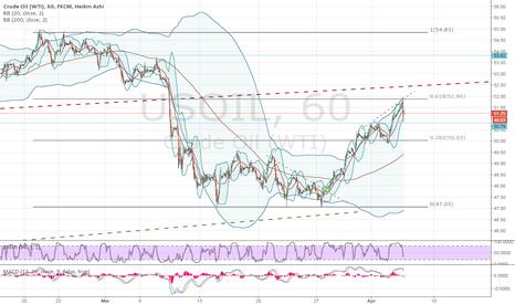 USOIL: Short oil - target 50