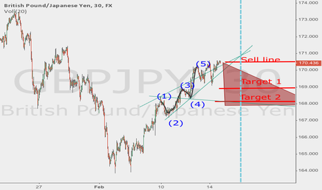 GBPJPY: Possible wolfe wave short on GBP/JPY