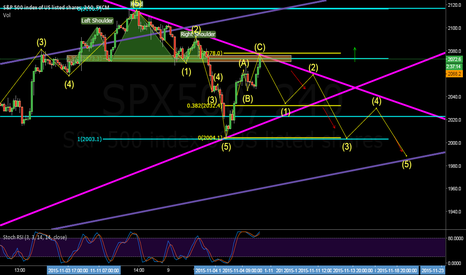 SPX500: SPX 500 possible wave correction