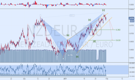 NZDEUR: Harmonics and Elliott Wave Outlook
