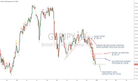 GBPJPY: Is the GBP/JPY done, or is there more to the downside?