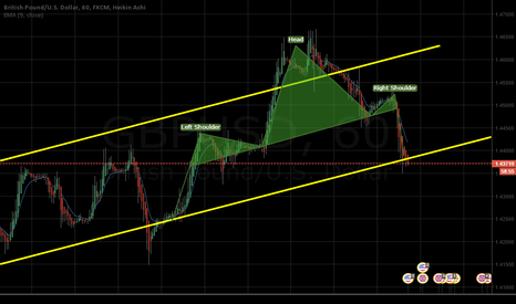 GBPUSD: H&S Pattern #GBPUSD, waiting for neck line to breakdown