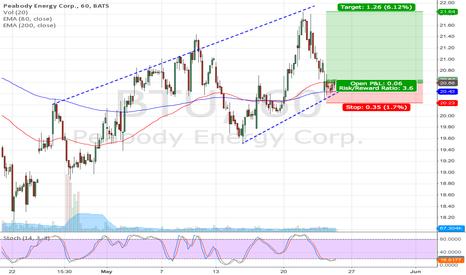 BTU: BTU long setup (Lower trendline reversal pattern)