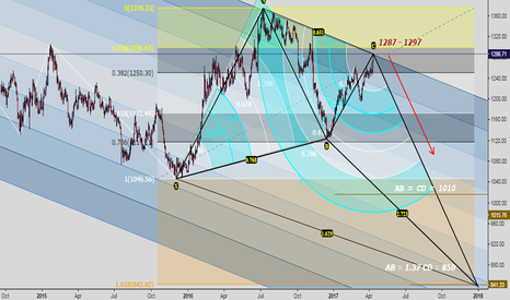 XAUUSD: Gold at the end of Trend