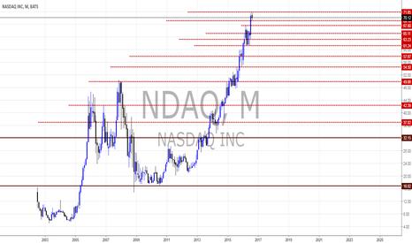 NDAQ: NDAQ views by Pounds_fx