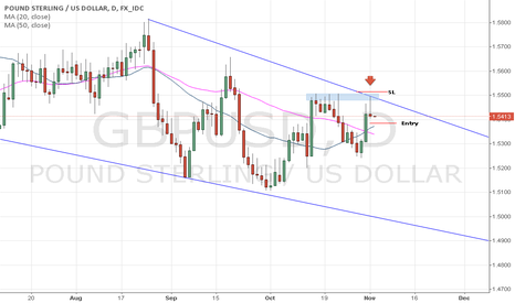 GBPUSD: Important rejection respecting the parameters of October