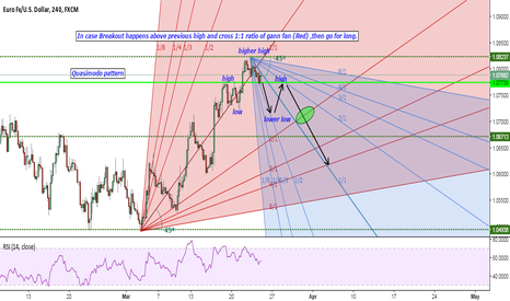 EURUSD: A Gann fan idea (ZR) 23/03/17
