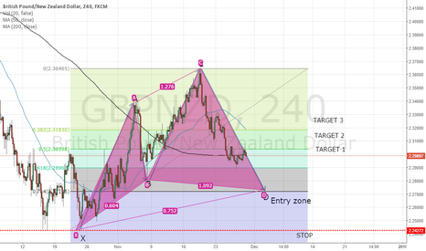 GBPNZD: POTENTIAL BULLISH CYPHER PATTERN - WAITING FOR COMPLETION OF D