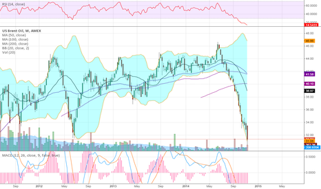BNO: A wee bit oversold