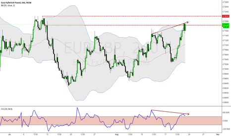 EURGBP: Euro-Gbp short from supply area + CCI divergence