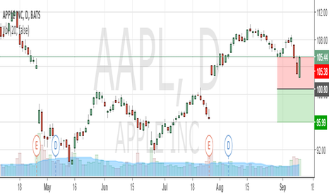AAPL: Short - Apple ! Is that a good idea ?