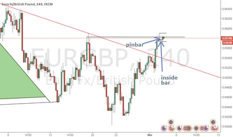 EURGBP: Pinbar and Inside Bar EUR/GBP