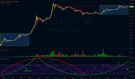 BTCUSD: Point of Reference