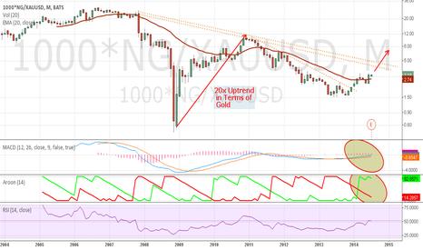 1000*NG/XAUUSD: NG Priced in Terms of Gold