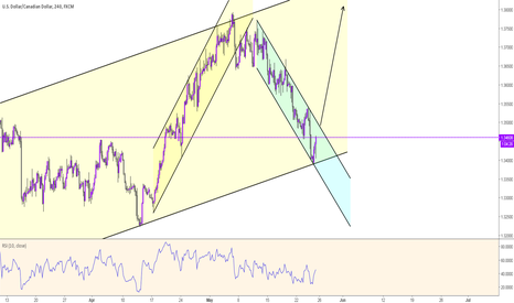 USDCAD: USDCAD - PIPS FOR DAYS