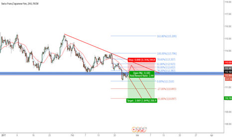 CHFJPY: CHFJPY TO THE DOWNSIDE