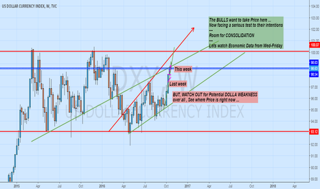 DXY: Possible Dollar Weakness ... Lets watch for Fundementals