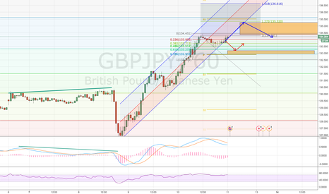 GBPJPY: short-term GBPJPY long and short  @ end of us election week