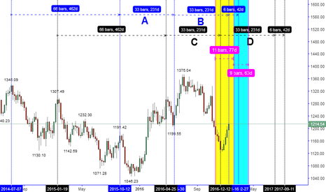 XAUUSD: THIS CAN HAPPEN BY USING LOGIC ONLY IF