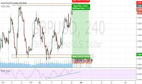 GBPUSD: low risk, high return