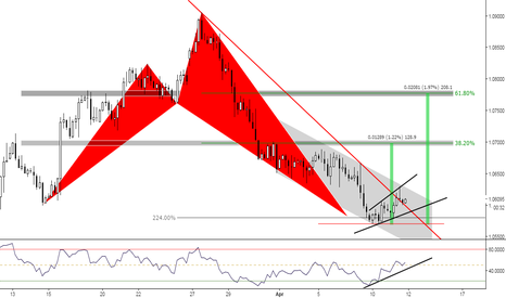 EURUSD: (4h) Reversal at Structure Breakout? ;)