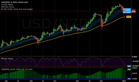 USD/NZD: LONG SETUP